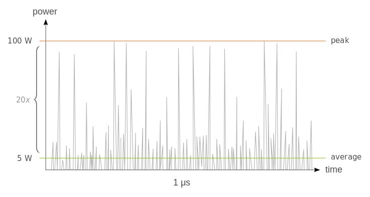 peak-to-noise_power_ratio