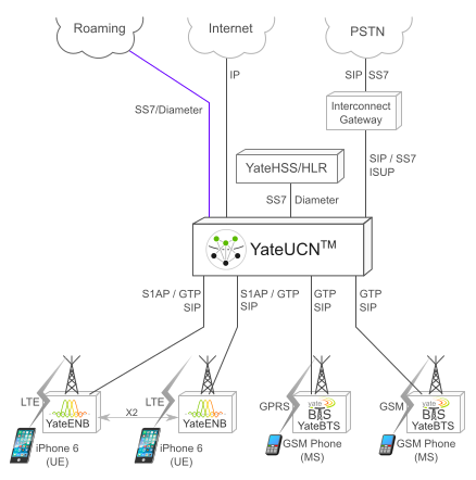 YateUCN_Network