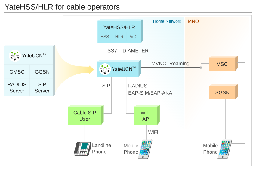Cable Operators Becoming Mvno A Win Win Scenario Yate