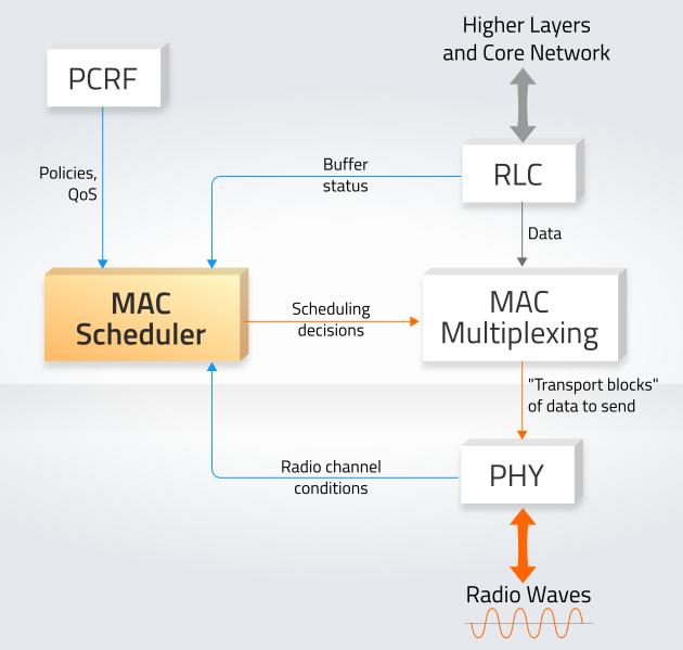 mac_scheduler2