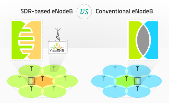 Cell edge interference management using YateENB