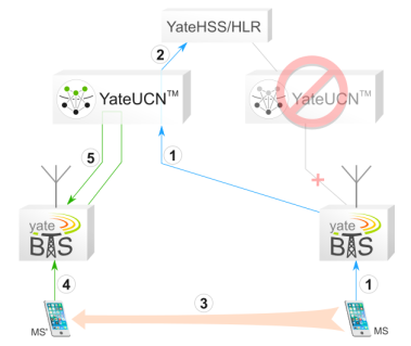 MS connecting to a new YateUCN